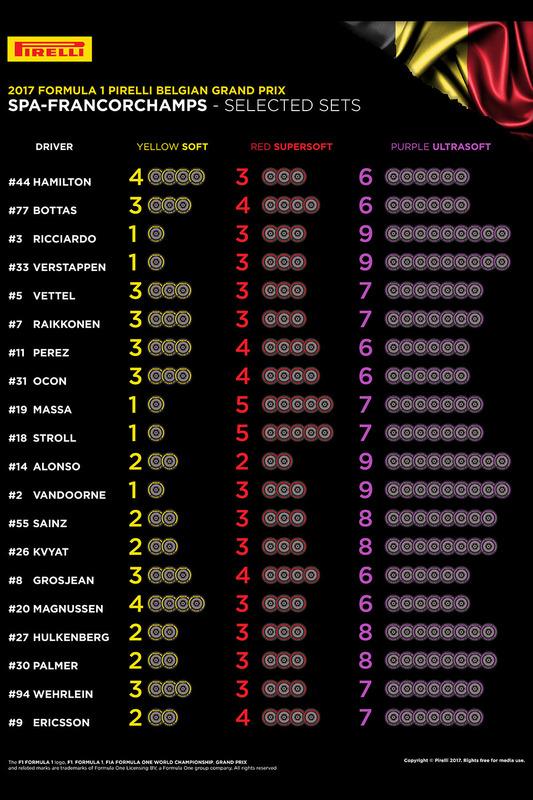f1-belgian-gp-2017-pirelli-tyre-selections