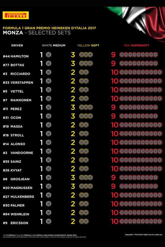 f1-italian-gp-2017-selected-sets-per-driver